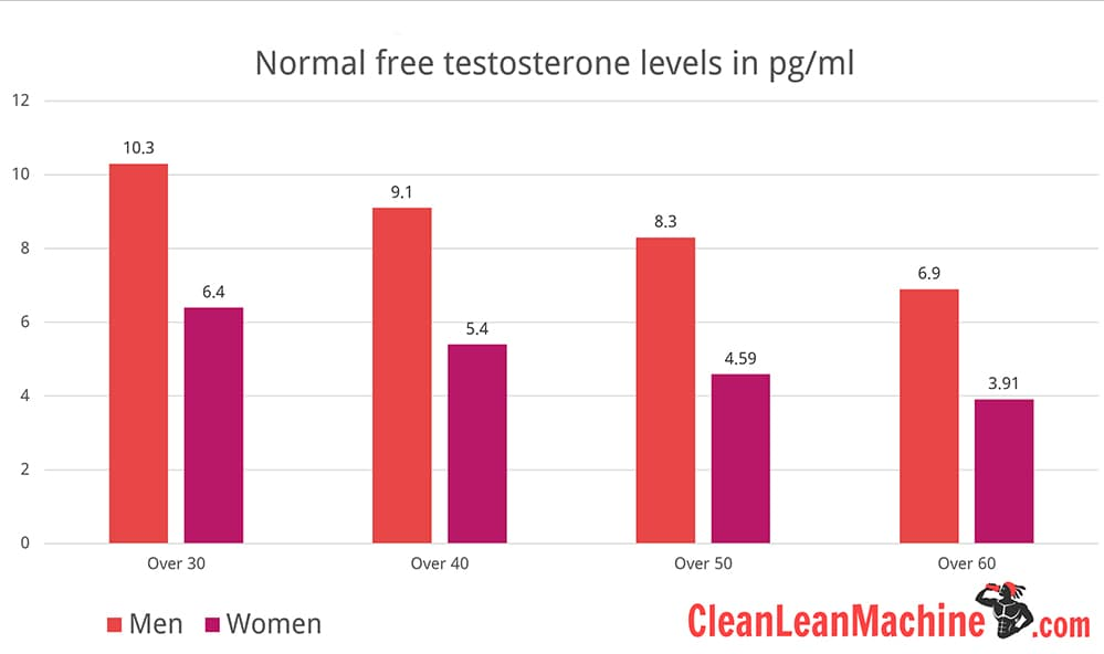 Female hormones and exercise - normal free testosterone levels in men and women